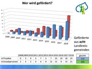 wer-wird-gefoerdert-2018